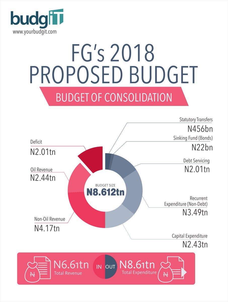 2018 Proposed Budget In Summary