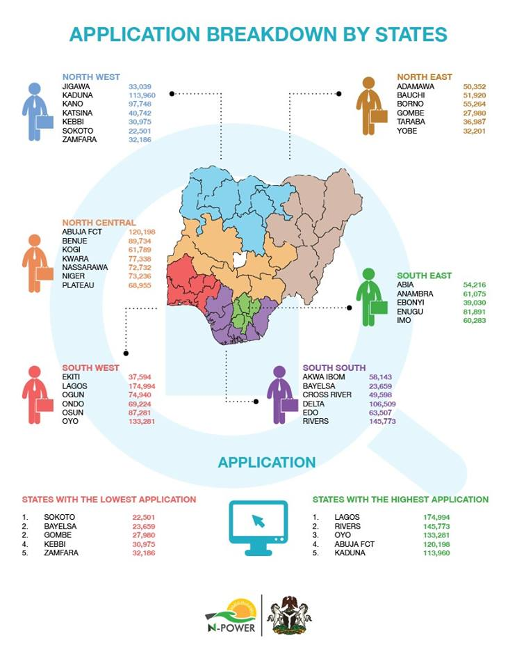 N-Power Presents A Breakdown Of How Beneficiaries Were Pre-Selected