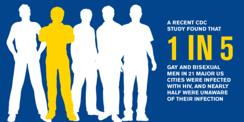 Welsing homosexuality statistics