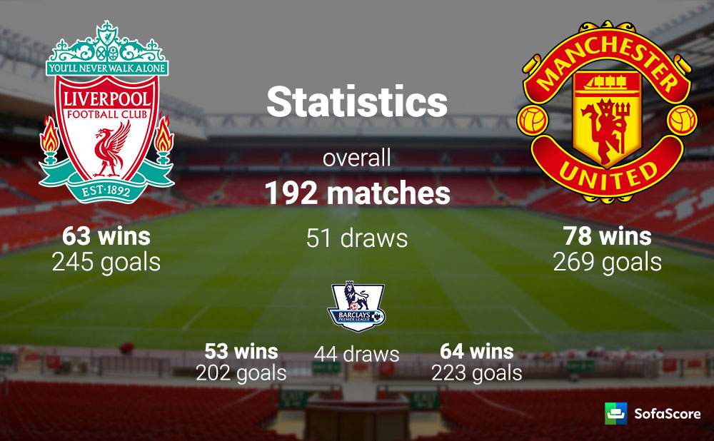 Liverpool Vs Manchester United 7 Interesting Facts You Didn T Know Sports Nigeria