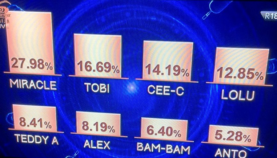 BBNaija: How They Voted As Anto Goes Home