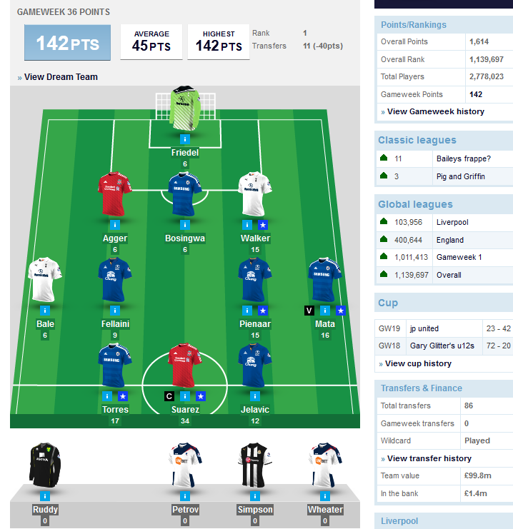 Nairaland Fantasy Premier League 2011/2012 - European Football ...