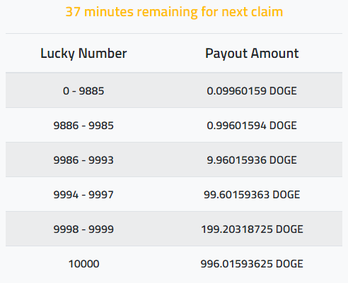 Free Dogecoin Faucet And Lottery - Investment - Nigeria