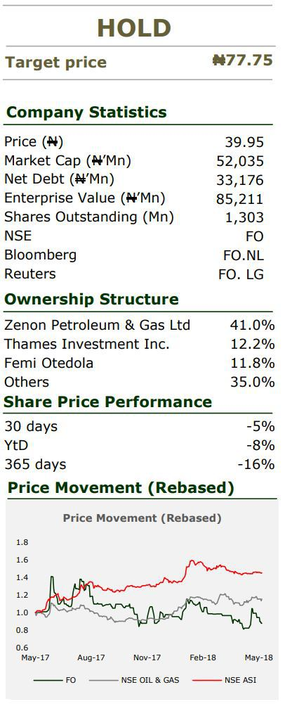 Forte Oil Plc: Decent Q1'18 Numbers, Plans To Divest Subsidiaries