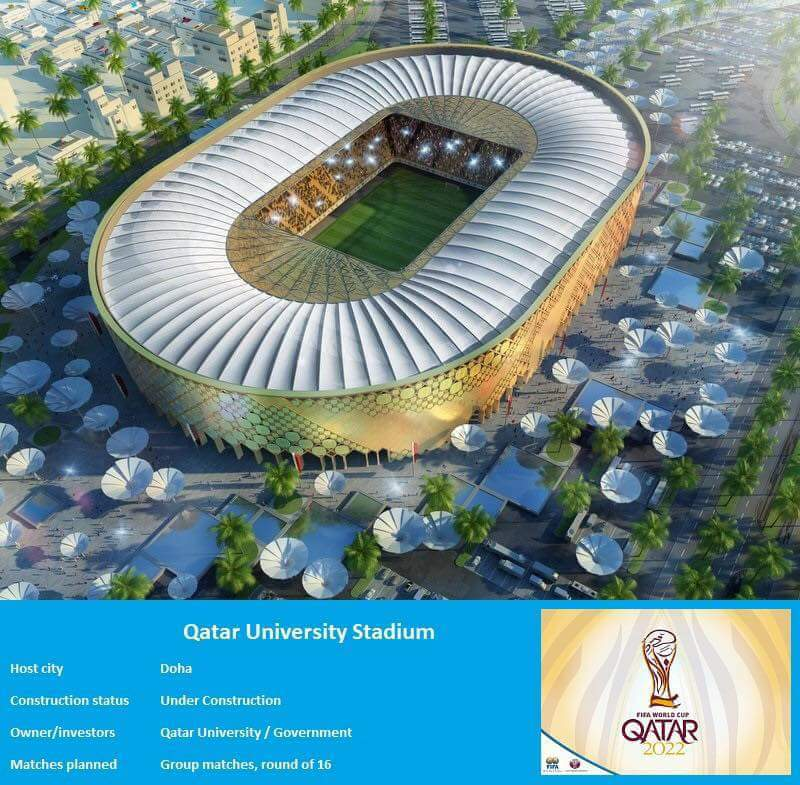 Take a look at the stadiums that would be used in next world to held in  Qatar. bf159725901