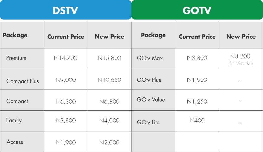 Multichoice Is Introducing New Prices Again   !!! - TV