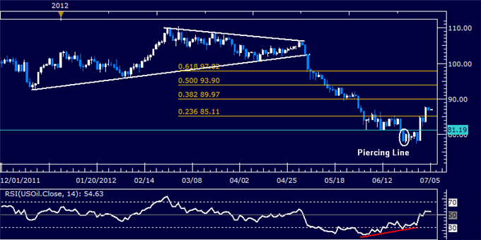 Forex stock futures indices