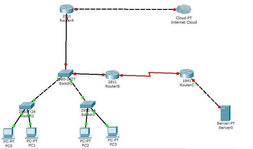 Implimenting And Maintaining A Small Office Network Using Live Cisco Ntwk Equtmn Technology Market Nigeria