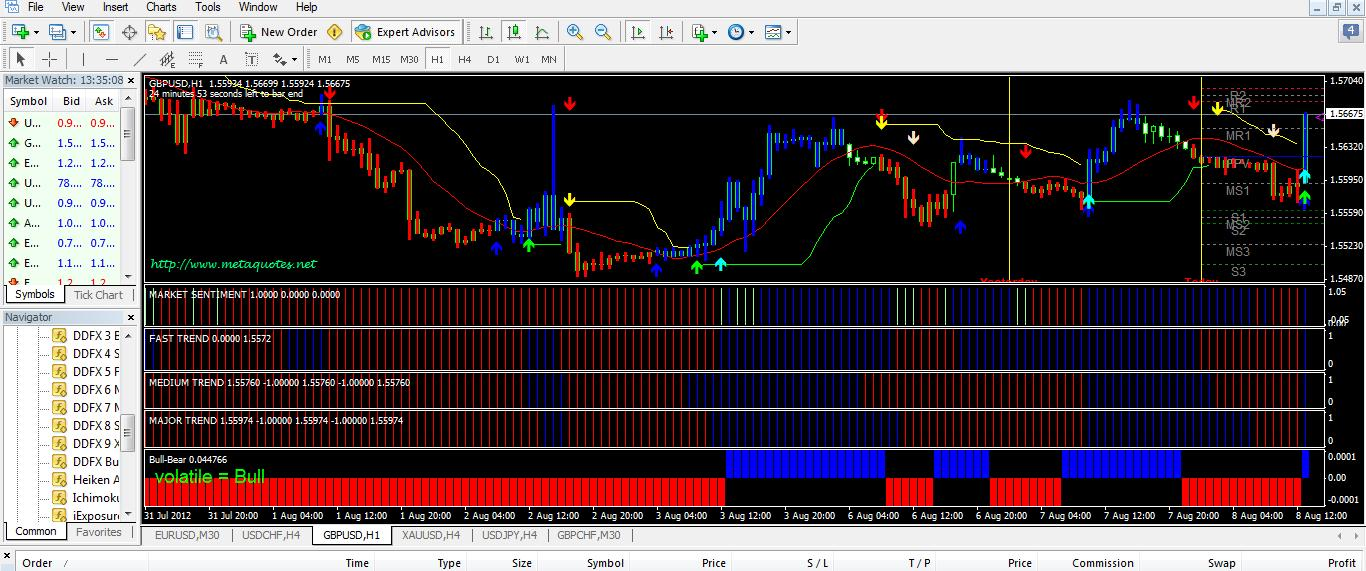 M forex indicator email alerts