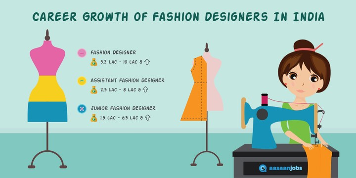 How To Make Career In Fashion Designing Career Nigeria