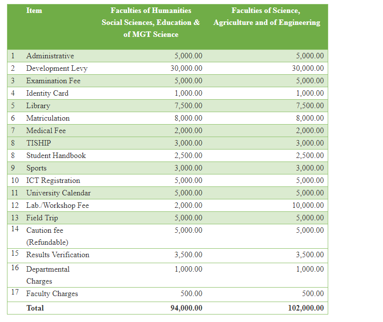 FUOYE School Fees for New Students
