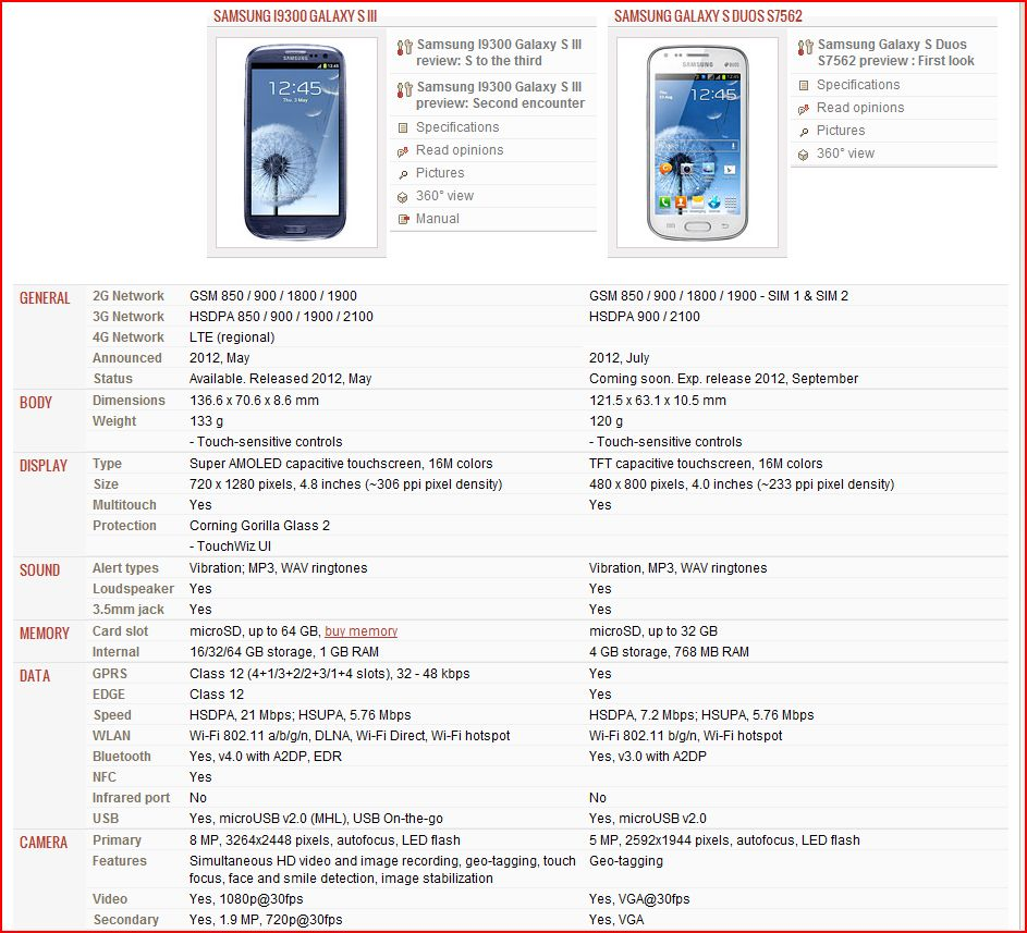 Samsung galaxy s duos s7562 full phone specifications - Http Www Gsmarena Com Compare Php3 Idphone1 4238 Idphone2 4883 Re Samsung Launches Galaxy S Duos
