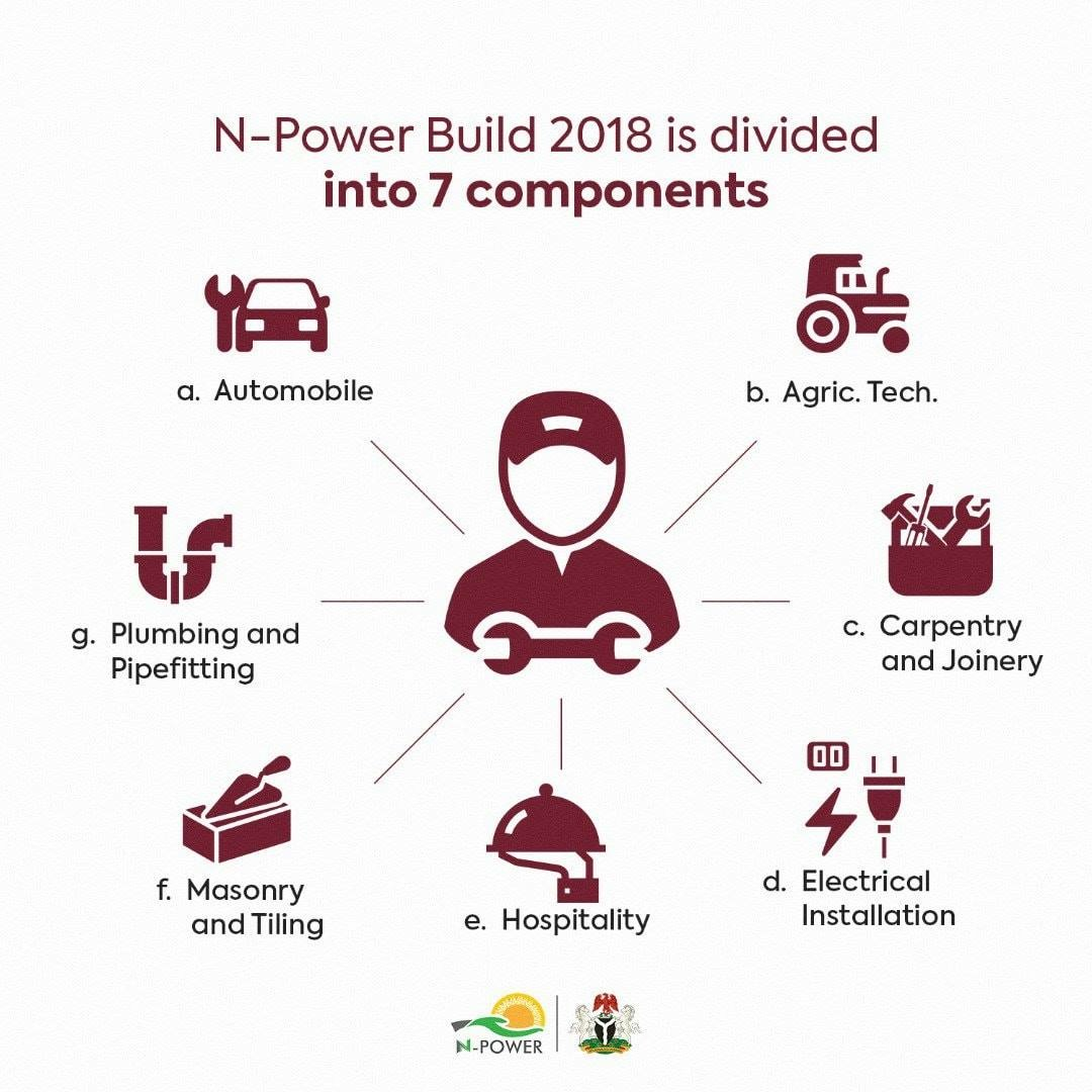 N-Power Build Portal Will Be Open For New Applications From November 5 - 16