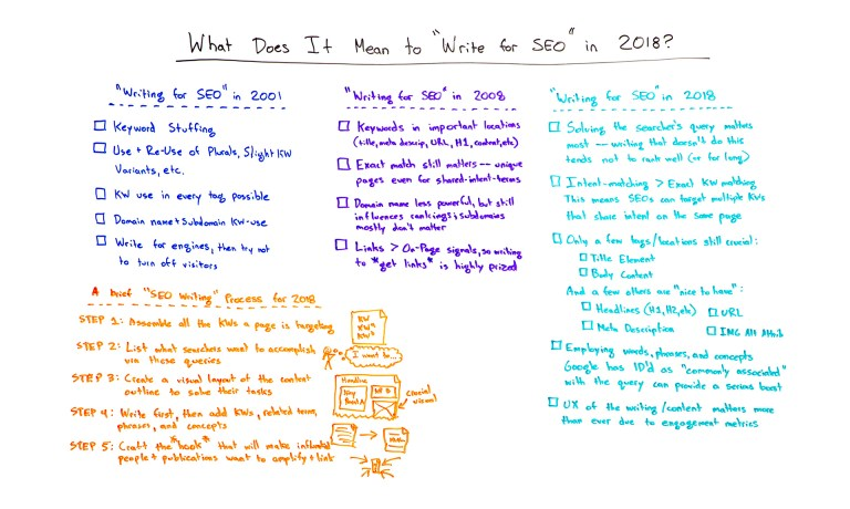 Content Writing Tools For SEO 2019 | Somto Okeke Charles