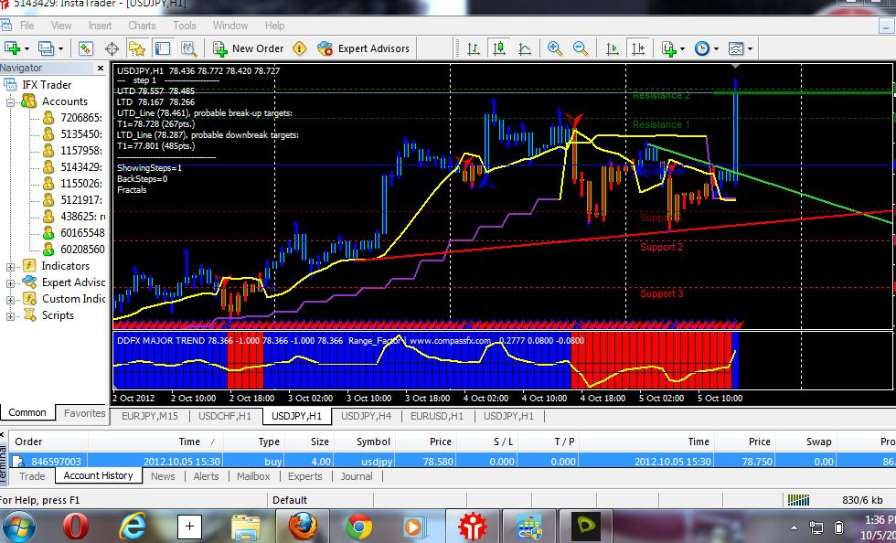 Building a small forex account