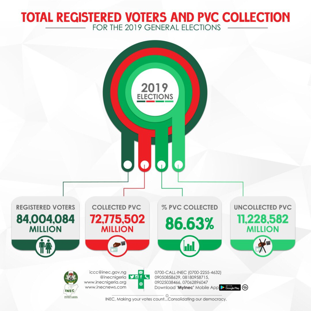 Collection Rate Of PVCs: See State By State Breakdown (Photos)