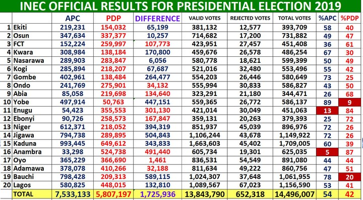 winner presidential election 2019 is