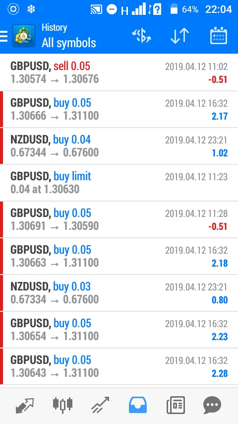 Making money with a very small account in forex trading