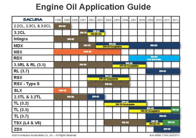 engine oil grade chart. Black Bedroom Furniture Sets. Home Design Ideas