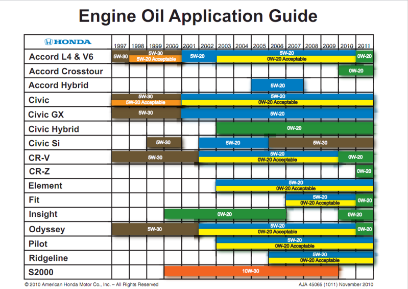 Oil Weight Chart >> Honda Small Engine Oil Capacity Chart Migrant Resource Network