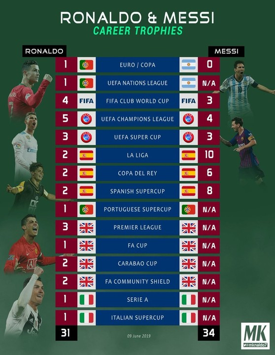 Ronaldo vs Messi career trophies: 31 with Portugal + 4 clubs vs 34 with Barca