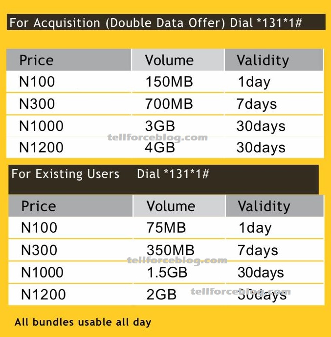 MTN Finally Review All Its Data Plans And Adds New Plans