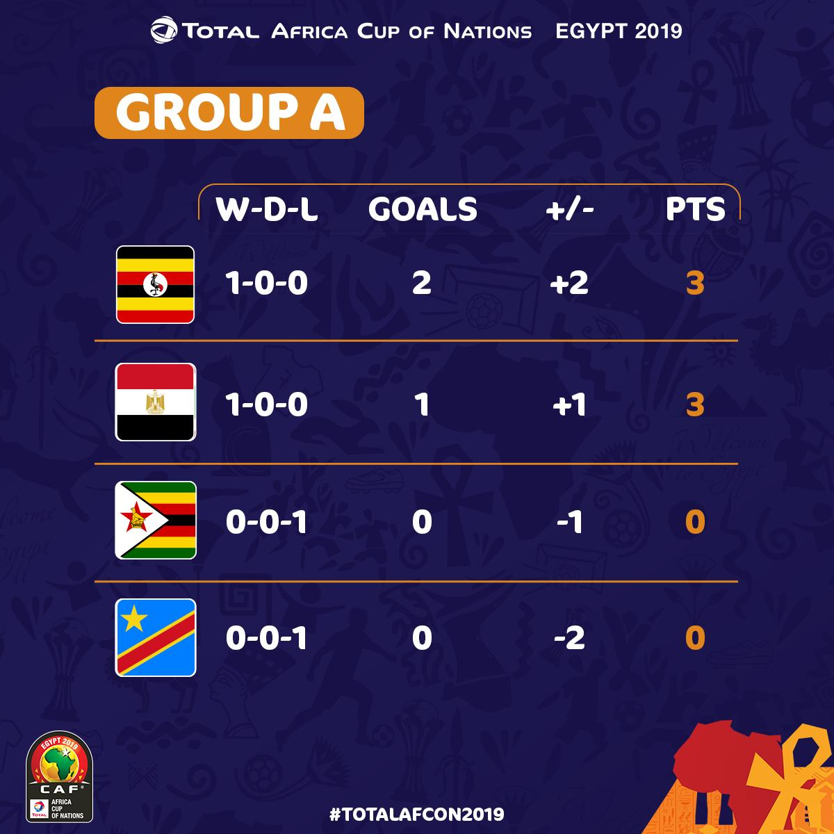 AFCON 2019: How The Teams Stand In Their Group After First Group Stage Matches 1