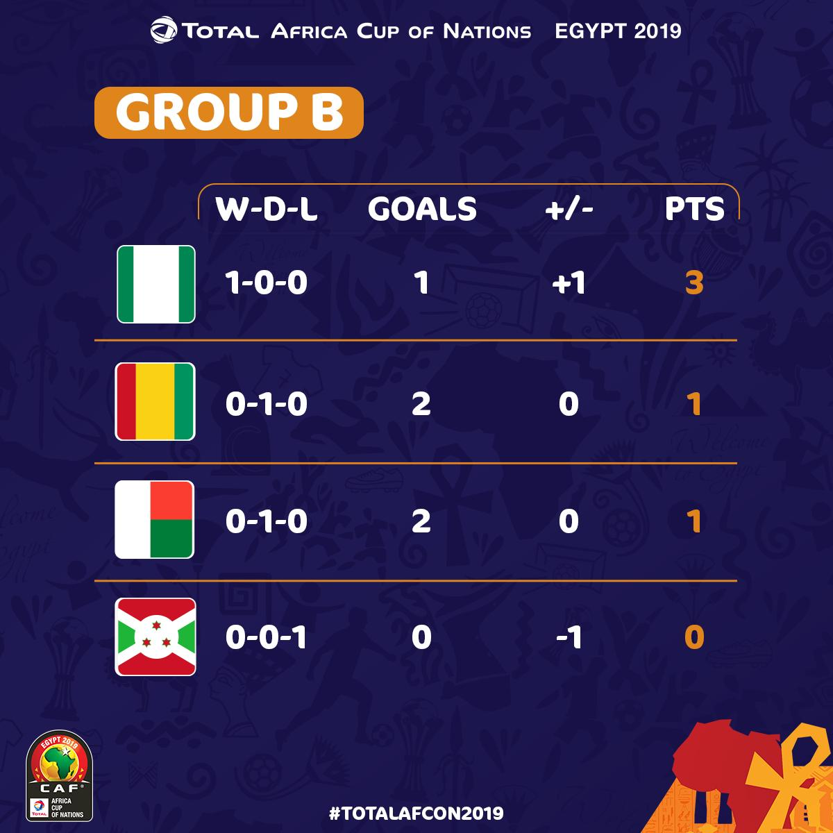 AFCON 2019: How The Teams Stand In Their Group After First Group Stage Matches 2