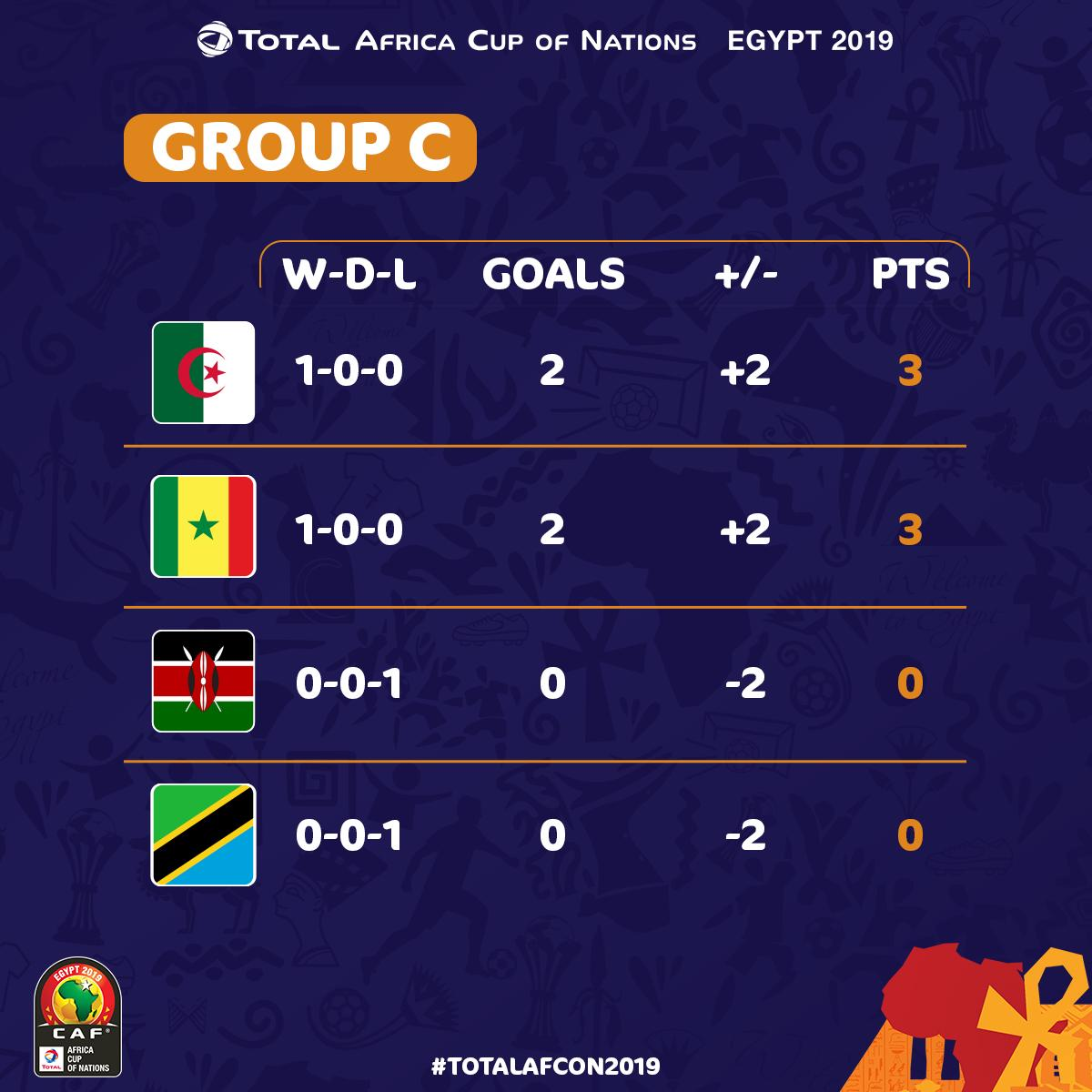 AFCON 2019: How The Teams Stand In Their Group After First Group Stage Matches 3