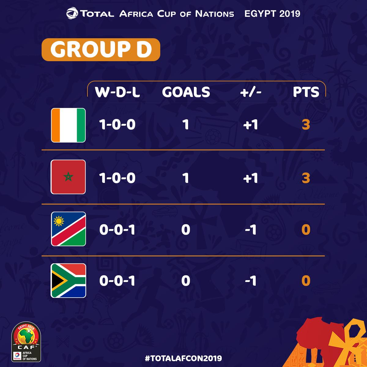 AFCON 2019: How The Teams Stand In Their Group After First Group Stage Matches 4