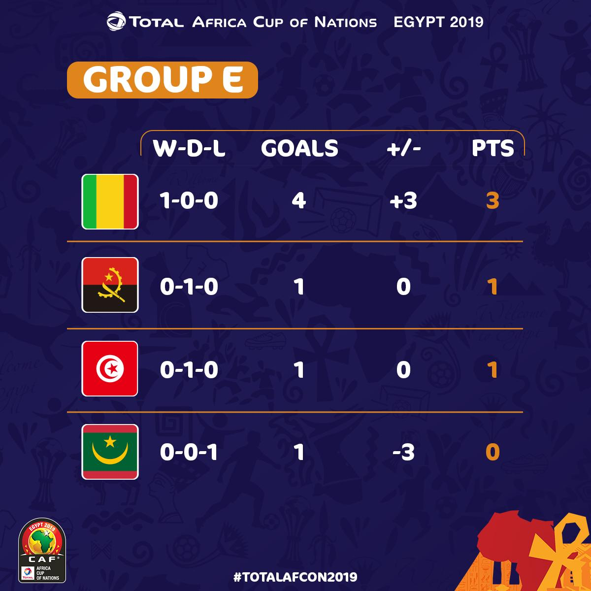 AFCON 2019: How The Teams Stand In Their Group After First Group Stage Matches 5