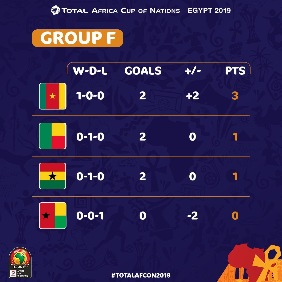 AFCON 2019: How The Teams Stand In Their Group After First Group Stage Matches 6