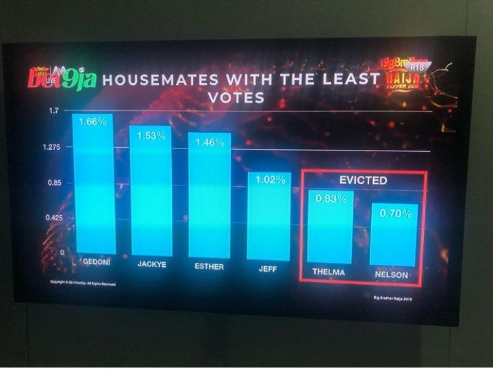 BBNaija: See How Nigerians Voted Their Favorite Housemates (Photos)